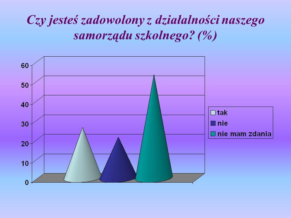 Czy jesteś zadowolony z działalności naszego samorządu szkolnego? (%)