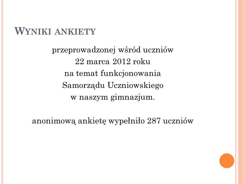W YNIKI ANKIETY przeprowadzonej wśród uczniów 22 marca 2012 roku na temat funkcjonowania Samorządu Uczniowskiego w naszym gimnazjum. anonimową ankietę