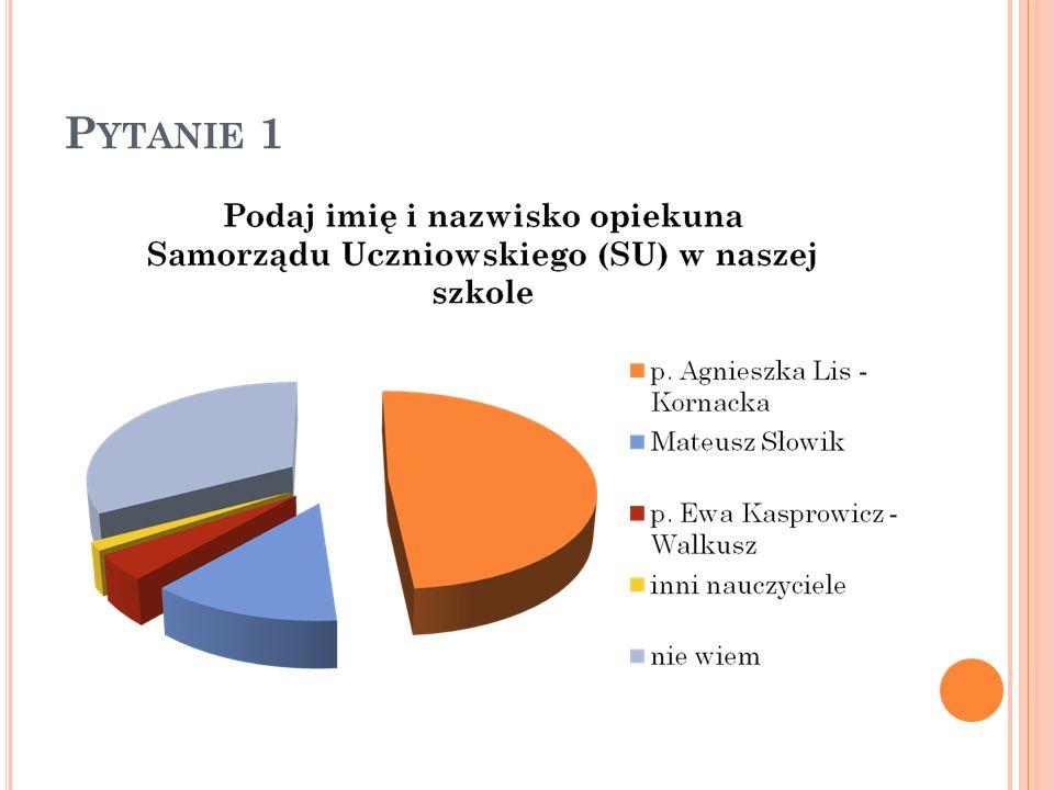 UWAGA!!! NIEPOKOJĄCE! 1,8% ankietowanych uczniów twierdzi, że podczas wyborów są przekupstwa