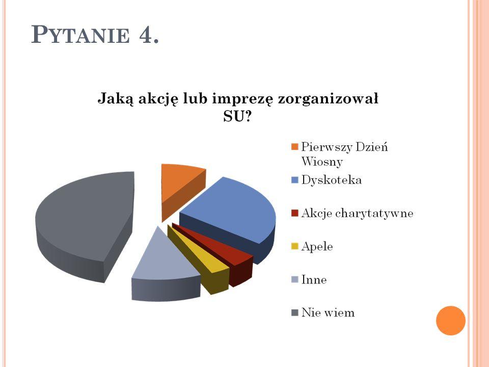 Do innych imprez zorganizowanych przez SU uczniowie zaliczali: Walentynki, Andrzejki, Mikołajki, wyjazdy, zawody sportowe, itd.