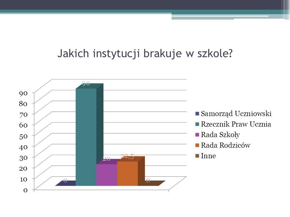 Pytanie 4 Jaki masz pomysł na wprowadzenie nowych form konsultacji i decydowania o szkolnych sprawach przez ogół uczniów szkoły?