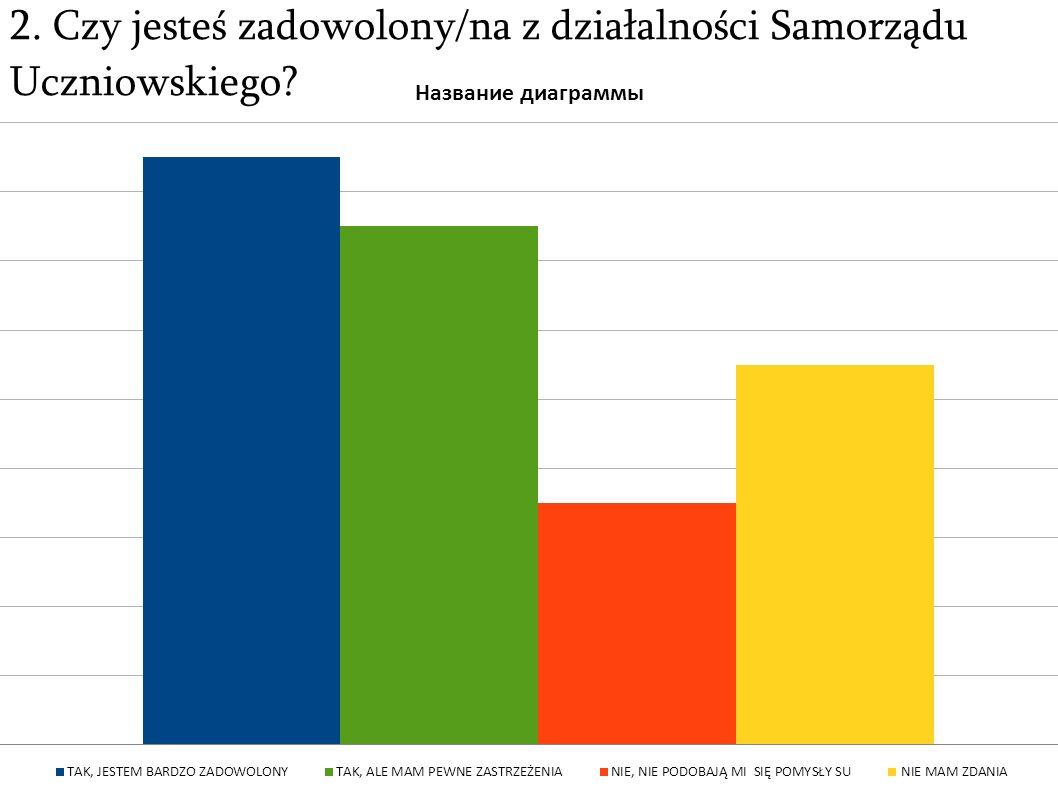 2. Czy jesteś zadowolony/na z działalności Samorządu Uczniowskiego?