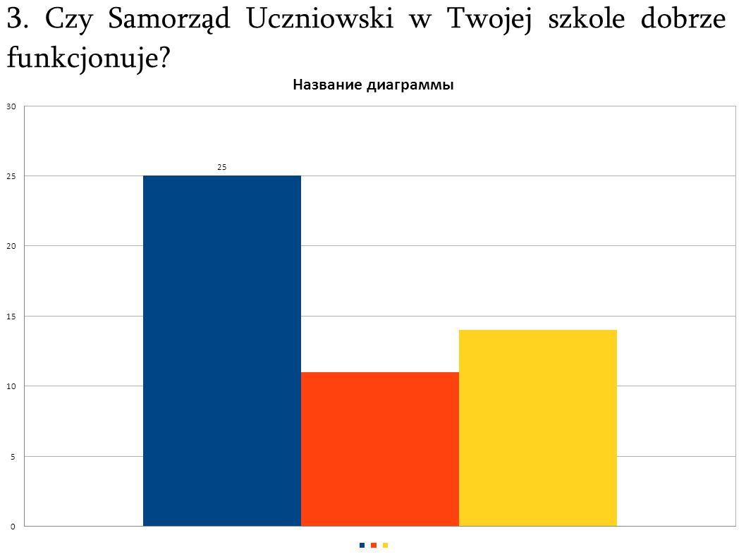 3. Czy Samorząd Uczniowski w Twojej szkole dobrze funkcjonuje?