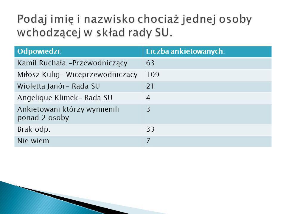 Odpowiedzi:Liczba ankietowanych: Kamil Ruchała -Przewodniczący63 Miłosz Kulig- Wiceprzewodniczący109 Wioletta Janór- Rada SU21 Angelique Klimek- Rada