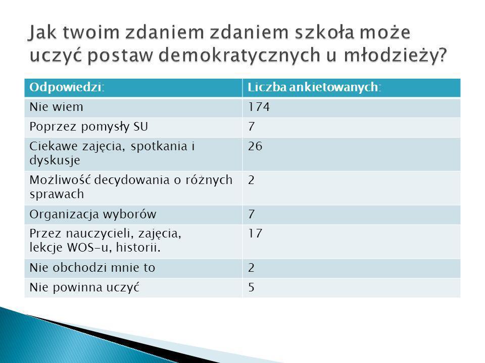 Odpowiedzi:Liczba ankietowanych: Nie wiem174 Poprzez pomysły SU7 Ciekawe zajęcia, spotkania i dyskusje 26 Możliwość decydowania o różnych sprawach 2 O