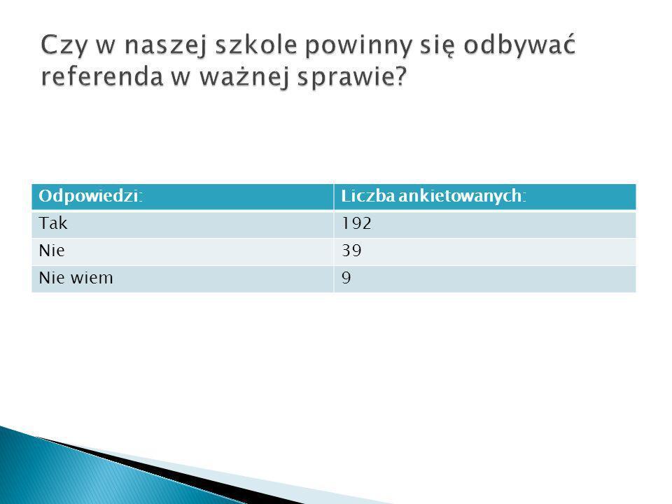 Odpowiedzi:Liczba ankietowanych: Tak192 Nie39 Nie wiem9