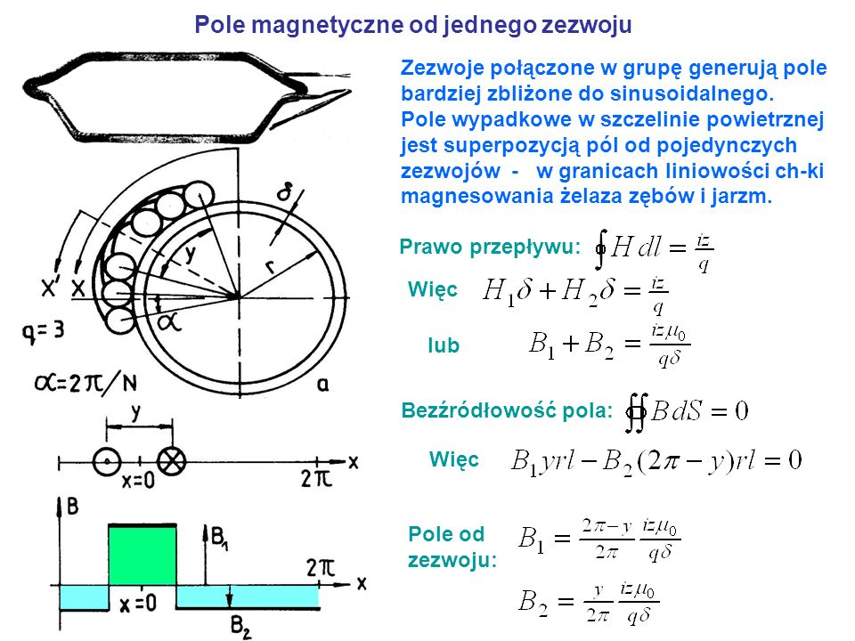 Pole magnetyczne od jednego zezwoju Zezwoje połączone w grupę generują pole bardziej zbliżone do sinusoidalnego. Pole wypadkowe w szczelinie powietrzn