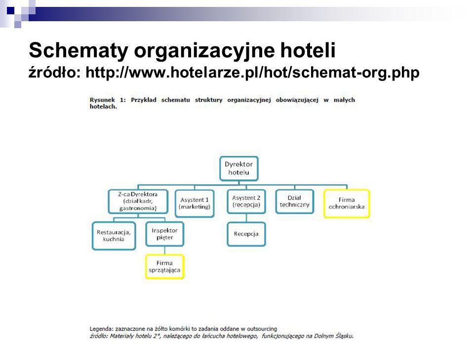 Schematy organizacyjne hoteli źródło: http://www.hotelarze.pl/hot/schemat-org.php