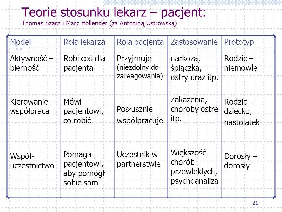 21 Teorie stosunku lekarz – pacjent: Thomas Szasz i Marc Hollender (za Antoniną Ostrowską) ModelRola lekarzaRola pacjentaZastosowaniePrototyp Aktywnoś