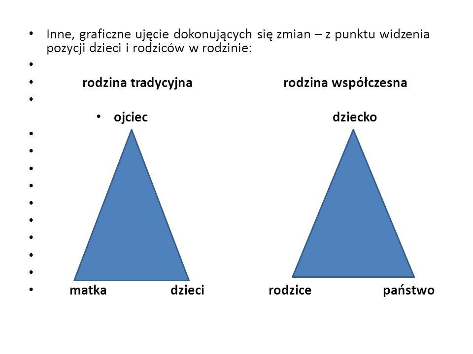 Inne, graficzne ujęcie dokonujących się zmian – z punktu widzenia pozycji dzieci i rodziców w rodzinie: rodzina tradycyjna rodzina współczesna ojciecd