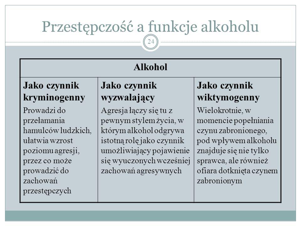 Alkohol a przestępczość i jej rodzaje 23 Statystyki przestępstw (i to stwierdzonych) dotyczą jedynie tych komunikacyjnych; reszta to szacunki lub tzw.