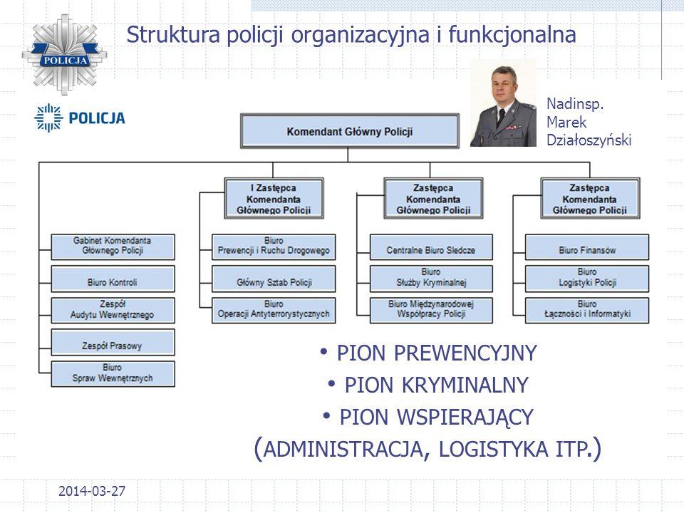 2014-03-27 STRUKTURA 1.Departament Operacyjno-Śledczy; 2.