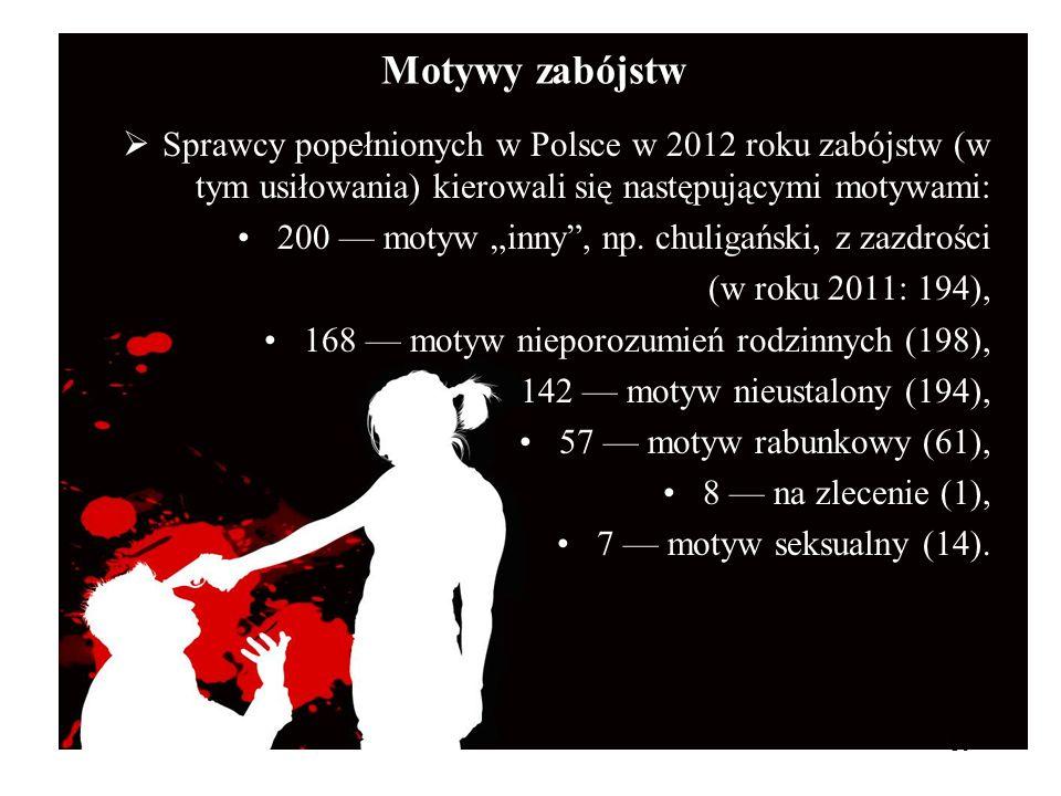 Motywy zabójstw Sprawcy popełnionych w Polsce w 2012 roku zabójstw (w tym usiłowania) kierowali się następującymi motywami: 200 motyw inny, np. chulig
