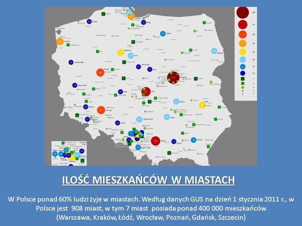 ILOŚĆ MIESZKAŃCÓW W MIASTACH W Polsce ponad 60% ludzi żyje w miastach. Według danych GUS na dzień 1 stycznia 2011 r., w Polsce jest 908 miast, w tym 7