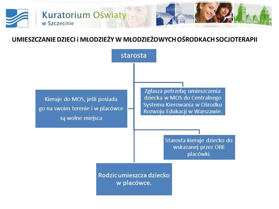 starosta Zgłasza potrzebę umieszczenia dziecka w MOS do Centralnego Systemu Kierowania w Ośrodku Rozwoju Edukacji w Warszawie.