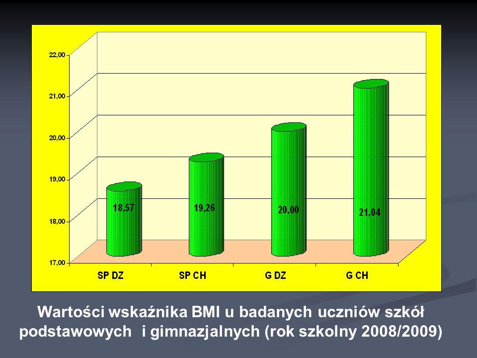 Wartości wskaźnika BMI u badanych uczniów szkół podstawowych i gimnazjalnych (rok szkolny 2008/2009)