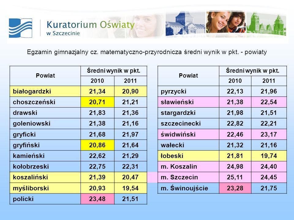 Egzamin gimnazjalny cz. matematyczno-przyrodnicza średni wynik w pkt.