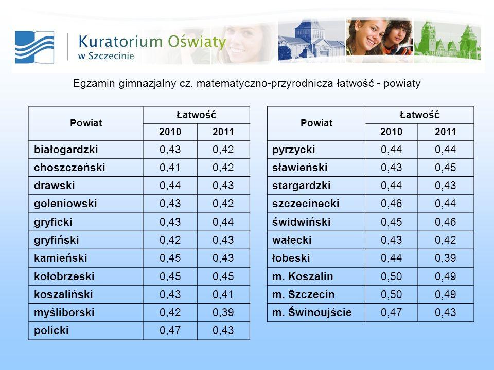Egzamin gimnazjalny cz.