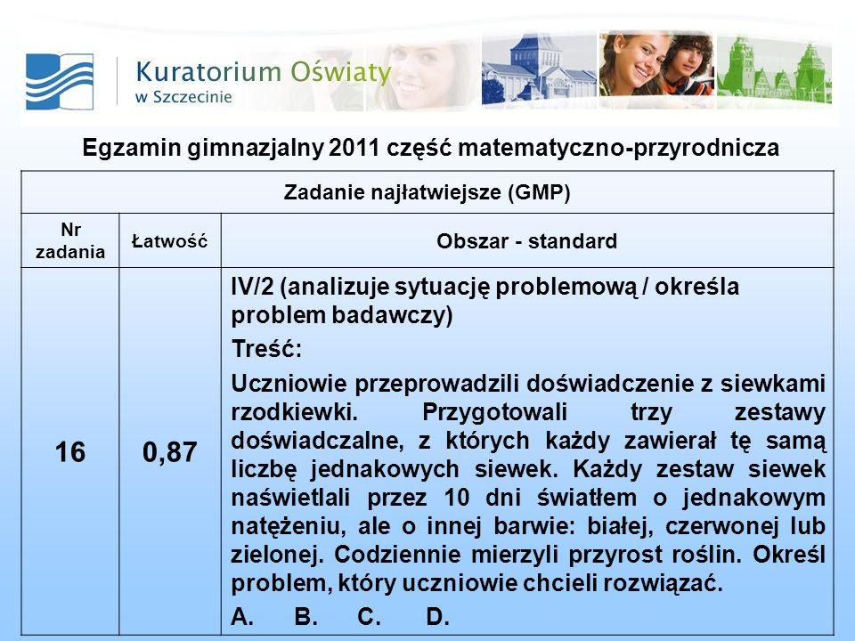 Egzamin gimnazjalny 2011 część matematyczno-przyrodnicza Zadanie najłatwiejsze (GMP) Nr zadania Łatwość Obszar - standard 160,87 IV/2 (analizuje sytua