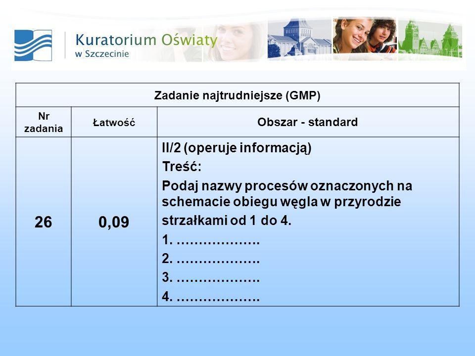 Zadanie najtrudniejsze (GMP) Nr zadania Łatwość Obszar - standard 260,09 II/2 (operuje informacją) Treść: Podaj nazwy procesów oznaczonych na schemaci