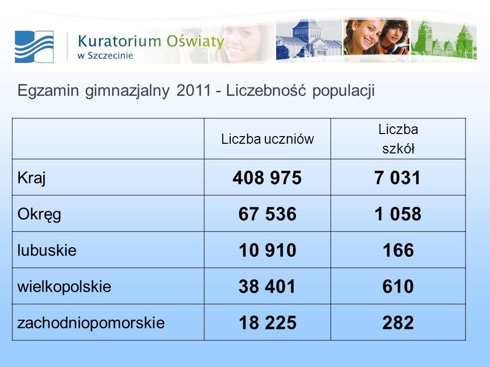 Egzamin gimnazjalny 2011 - Liczebność populacji Liczba uczniów Liczba szkół Kraj 408 9757 031 Okręg 67 5361 058 lubuskie 10 910166 wielkopolskie 38 401610 zachodniopomorskie 18 225282