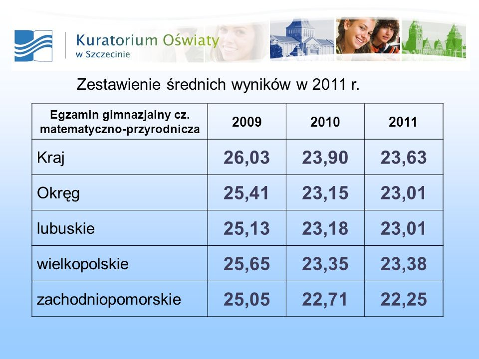 Zestawienie średnich wyników w 2011 r. Egzamin gimnazjalny cz. matematyczno-przyrodnicza 200920102011 Kraj 26,0323,9023,63 Okręg 25,4123,1523,01 lubus
