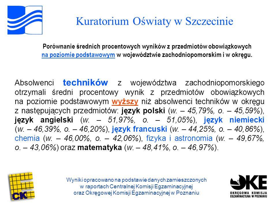 Kuratorium Oświaty w Szczecinie Wyniki opracowano na podstawie danych zamieszczonych w raportach Centralnej Komisji Egzaminacyjnej oraz Okręgowej Komisji Egzaminacyjnej w Poznaniu Porównanie średnich procentowych wyników z przedmiotów obowiązkowych na poziomie podstawowym w województwie zachodniopomorskim i w okręgu.