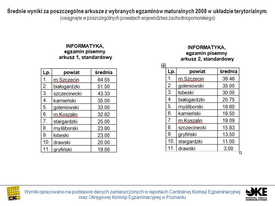 Wyniki opracowano na podstawie danych zamieszczonych w raportach Centralnej Komisji Egzaminacyjnej oraz Okręgowej Komisji Egzaminacyjnej w Poznaniu Średnie wyniki za poszczególne arkusze z wybranych egzaminów maturalnych 2008 w układzie terytorialnym.