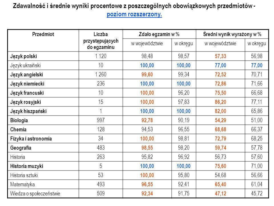Zdawalność i średnie wyniki procentowe z poszczególnych obowiązkowych przedmiotów - poziom rozszerzony.
