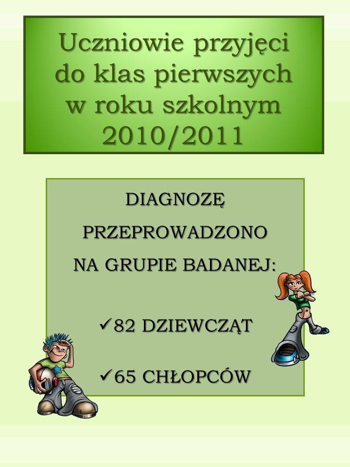 Uczniowie przyjęci do klas pierwszych w roku szkolnym 2010/2011 DIAGNOZĘ PRZEPROWADZONO NA GRUPIE BADANEJ: 82 DZIEWCZĄT 82 DZIEWCZĄT 65 CHŁOPCÓW 65 CHŁOPCÓW