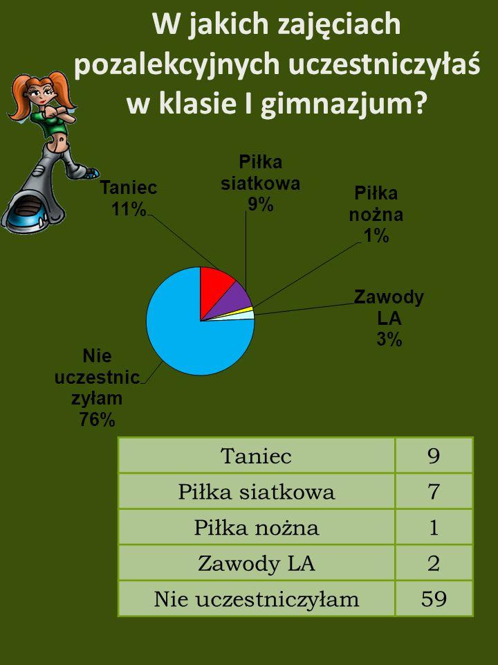 Taniec9 Piłka siatkowa7 Piłka nożna1 Zawody LA2 Nie uczestniczyłam59