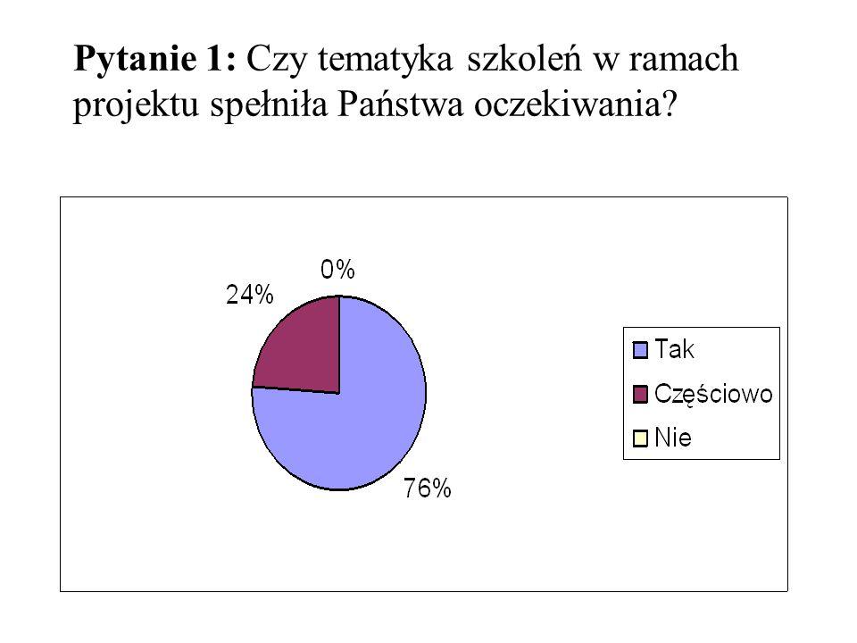 Pytanie 1: Czy tematyka szkoleń w ramach projektu spełniła Państwa oczekiwania?