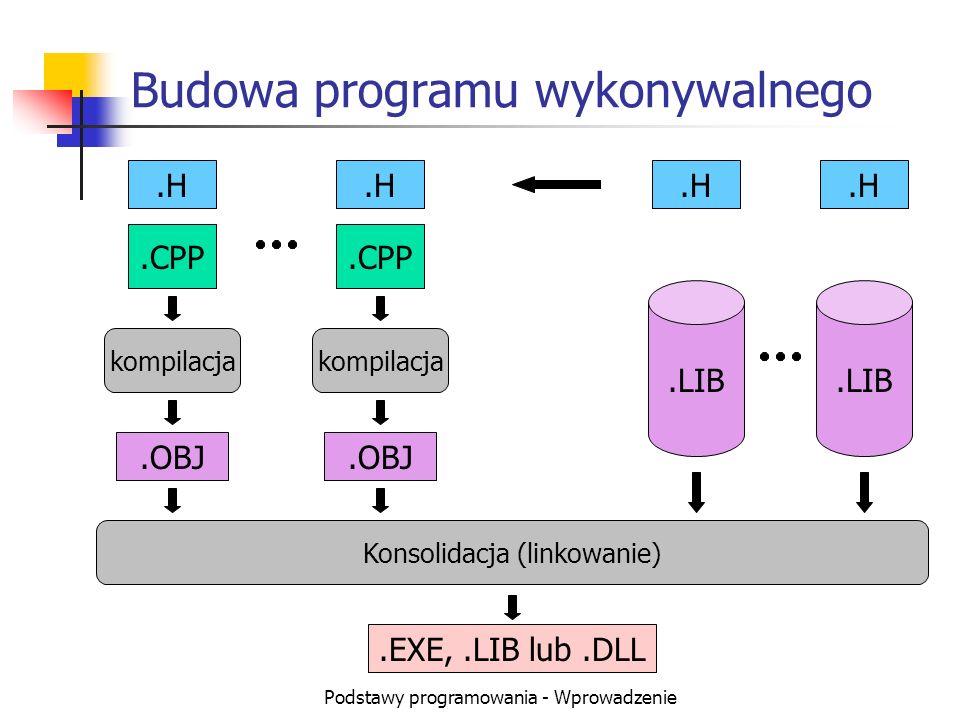 Podstawy programowania - Wprowadzenie Budowa programu wykonywalnego.H.CPP.LIB.H.CPP.H.LIB.H kompilacja.OBJ Konsolidacja (linkowanie).EXE,.LIB lub.DLL