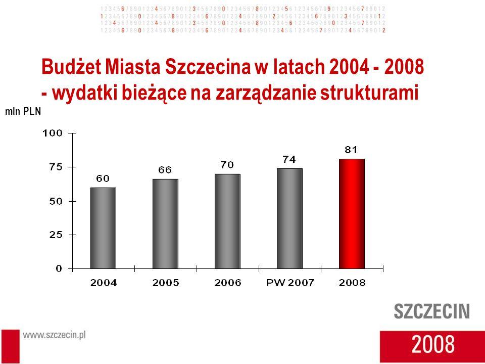 Budżet Miasta Szczecina w latach 2004 - 2008 - wydatki bieżące na zarządzanie strukturami mln PLN