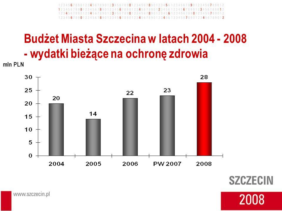 Budżet Miasta Szczecina w latach 2004 - 2008 - wydatki bieżące na ochronę zdrowia mln PLN