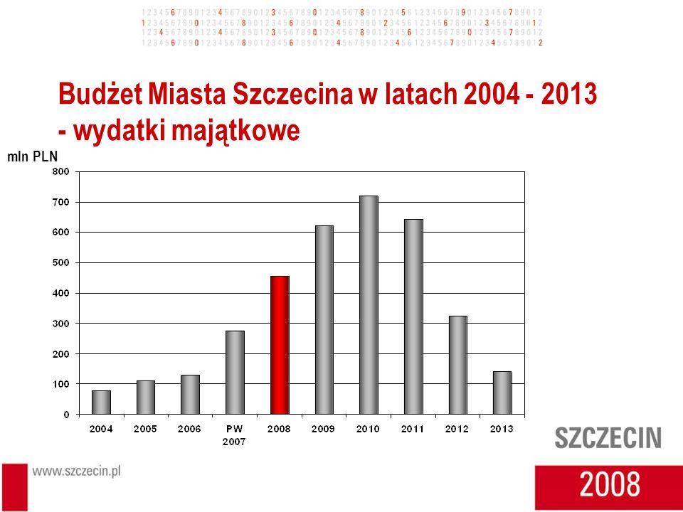 Budżet Miasta Szczecina w latach 2004 - 2013 - wydatki majątkowe mln PLN