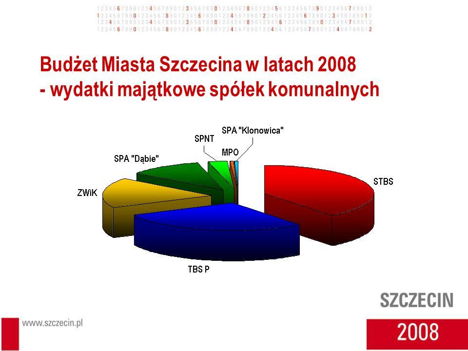 Budżet Miasta Szczecina w latach 2008 - wydatki majątkowe spółek komunalnych
