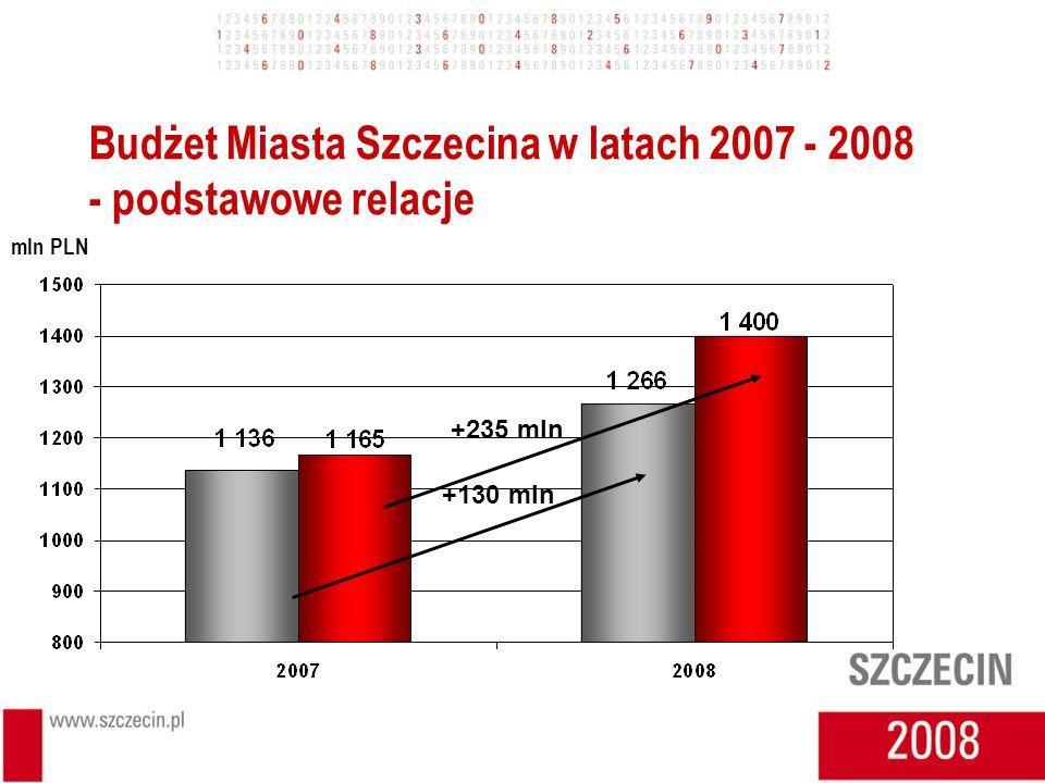 Budżet Miasta Szczecina w latach 2007 - 2008 - podstawowe relacje mln PLN +130 mln +235 mln