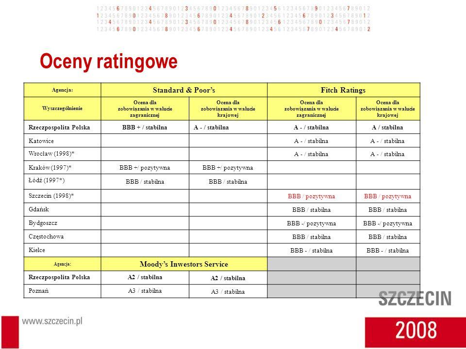 Oceny ratingowe Agencja: Standard & PoorsFitch Ratings Wyszczególnienie Ocena dla zobowiązania w walucie zagranicznej Ocena dla zobowiązania w walucie krajowej Ocena dla zobowiązania w walucie zagranicznej Ocena dla zobowiązania w walucie krajowej Rzeczpospolita PolskaBBB + / stabilnaA - / stabilna A / stabilna KatowiceA - / stabilna Wrocław (1998)* A - / stabilna Kraków (1997)*BBB +/ pozytywna Łódź (1997*) BBB / stabilna Szczecin (1998)* BBB / pozytywna Gdańsk BBB / stabilna Bydgoszcz BBB -/ pozytywna Częstochowa BBB / stabilna Kielce BBB - / stabilna Agencja: Moodys Inwestors Service Rzeczpospolita PolskaA2 / stabilna PoznańA3 / stabilna