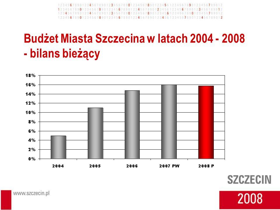 Budżet Miasta Szczecina w latach 2004 - 2008 - bilans bieżący