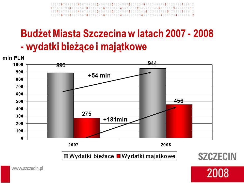 Budżet Miasta Szczecina w latach 2007 - 2008 - wydatki bieżące i majątkowe +54 mln +181mln mln PLN