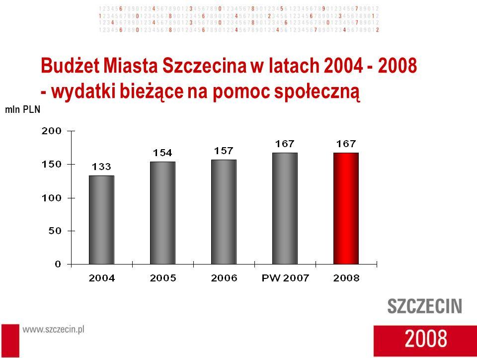 Budżet Miasta Szczecina w latach 2004 - 2008 - wydatki bieżące na pomoc społeczną mln PLN