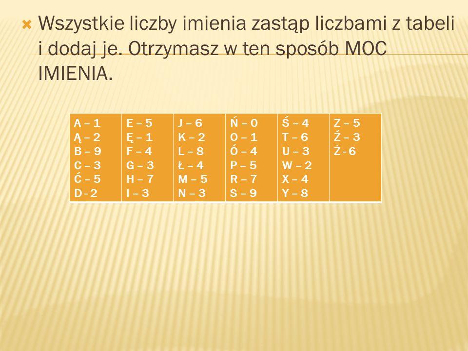 Wszystkie liczby imienia zastąp liczbami z tabeli i dodaj je. Otrzymasz w ten sposób MOC IMIENIA. A – 1 Ą – 2 B – 9 C – 3 Ć – 5 D - 2 E – 5 Ę – 1 F –