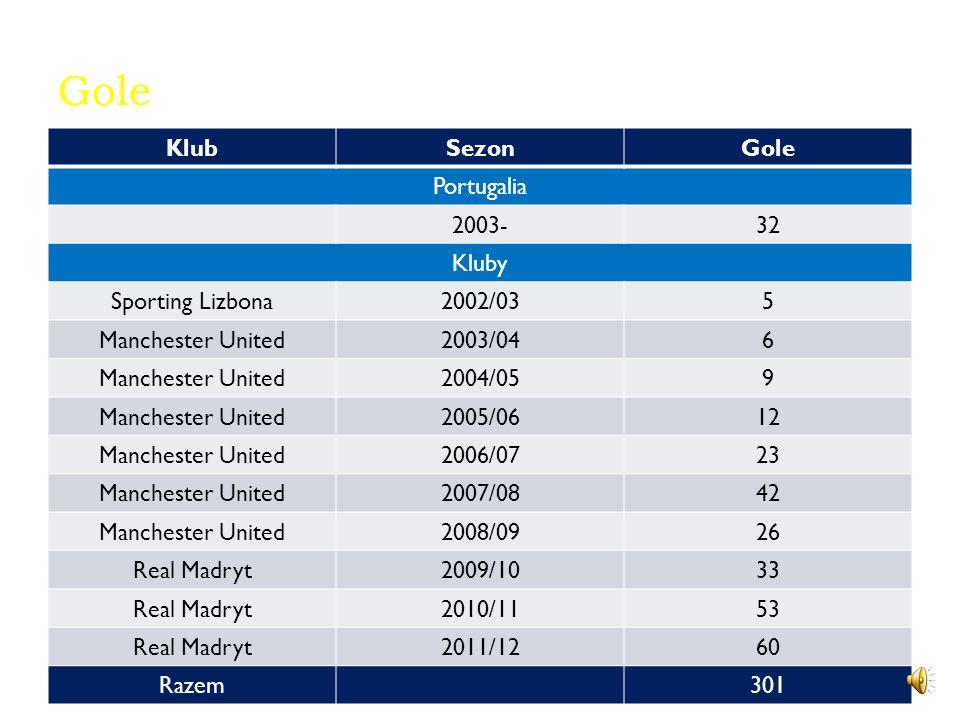 Kariera klubowa Cristiano Ronaldo karierę seniorską rozpoczął w Sportingu Lizbona. Po sezonie rozegranym w tym klubie, przeniósł się do Manchesteru Un