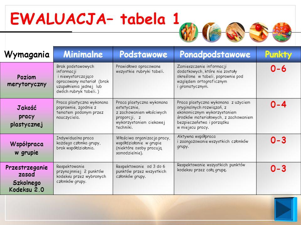 EWALUACJA– tabela 1 WymaganiaMinimalnePodstawowePonadpodstawowePunkty Poziom merytoryczny Brak podstawowych informacji i niewystarczająco opracowany m