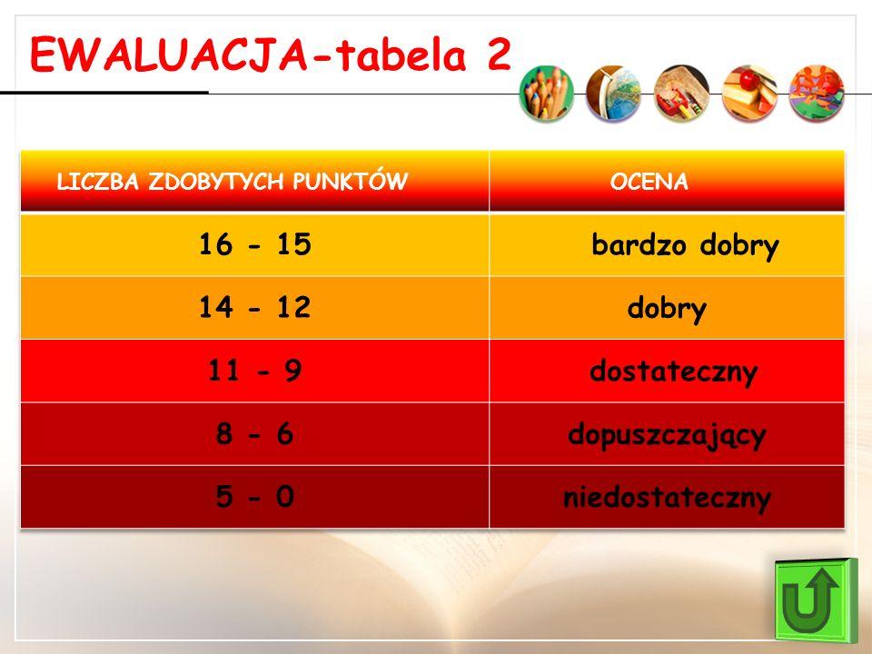 EWALUACJA-tabela 2