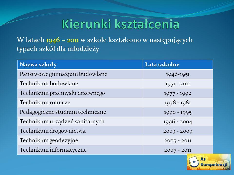W latach 1946 – 2011 w szkole kształcono w następujących typach szkół dla młodzieży Nazwa szkołyLata szkolne Państwowe gimnazjum budowlane1946-1951 Te