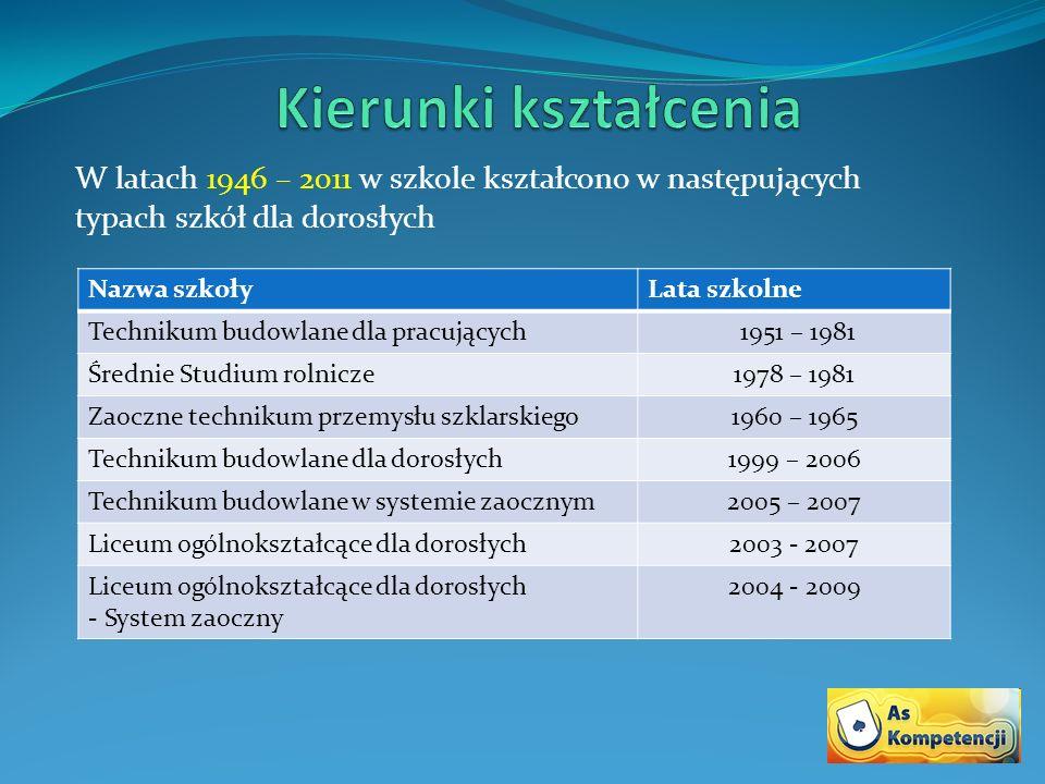 W latach 1946 – 2011 w szkole kształcono w następujących typach szkół dla dorosłych Nazwa szkołyLata szkolne Technikum budowlane dla pracujących 1951