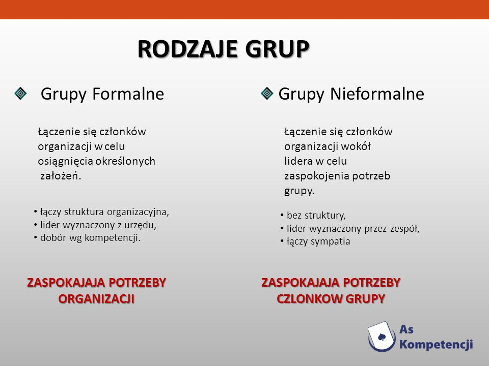 RODZAJE GRUP Grupy Formalne Łączenie się członków organizacji w celu osiągnięcia określonych założeń. łączy struktura organizacyjna, lider wyznaczony