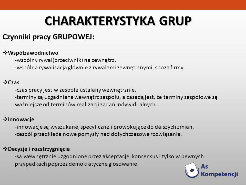 CHARAKTERYSTYKA GRUP Czynniki pracy GRUPOWEJ: Współzawodnictwo -wspólny rywal(przeciwnik) na zewnątrz, -wspólna rywalizacja głównie z rywalami zewnętr
